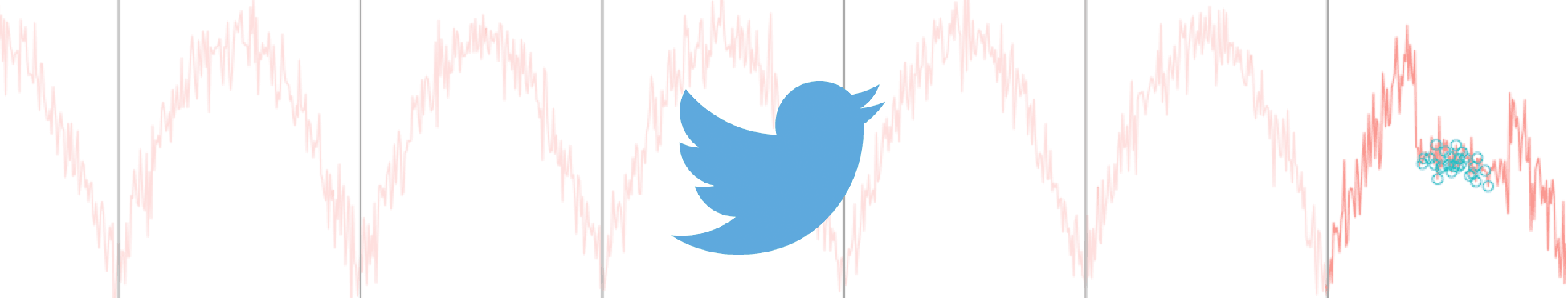 anomaly detection at Twitter