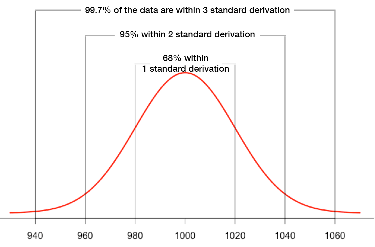 Anomaly Detection With The Normal Distribution Anomaly