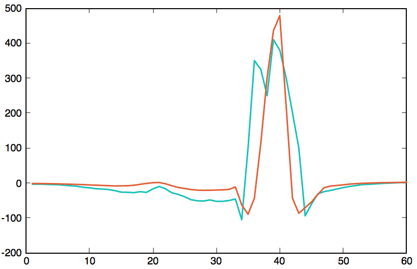 Anomaly Detection Using K-Means Clustering - Anomaly