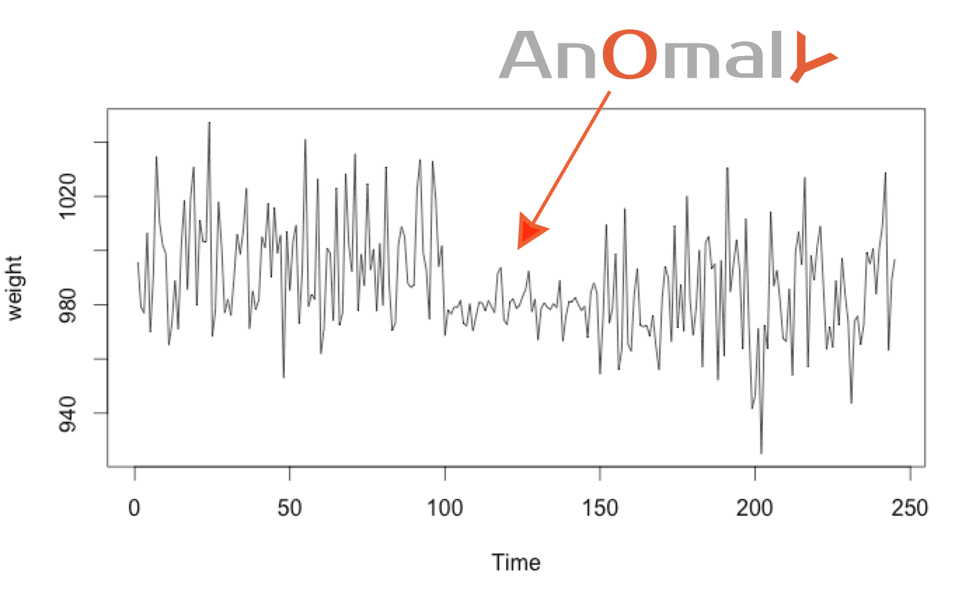 Anomaly Detection with the Normal Distribution - Anomaly