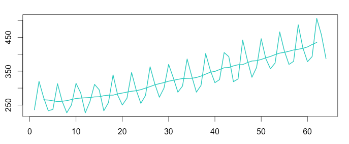 additive-moving-average