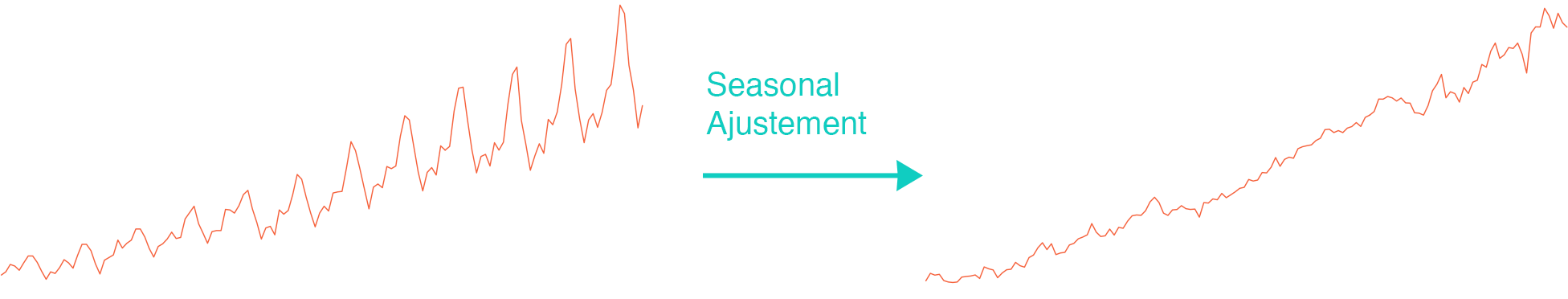 seasonal-adjustment