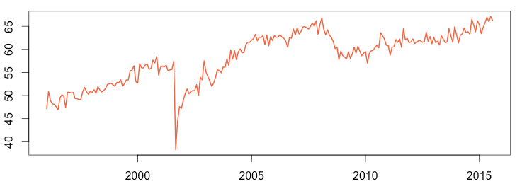 seasonaly-adjusted-air-passager-1996-2015