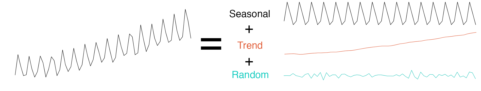 Extracting Seasonality and Trend from Data: Decomposition Using R