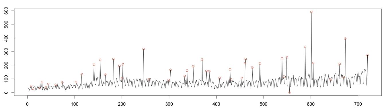 moving-median-anomalies