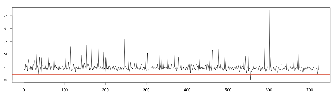 moving-median-limits