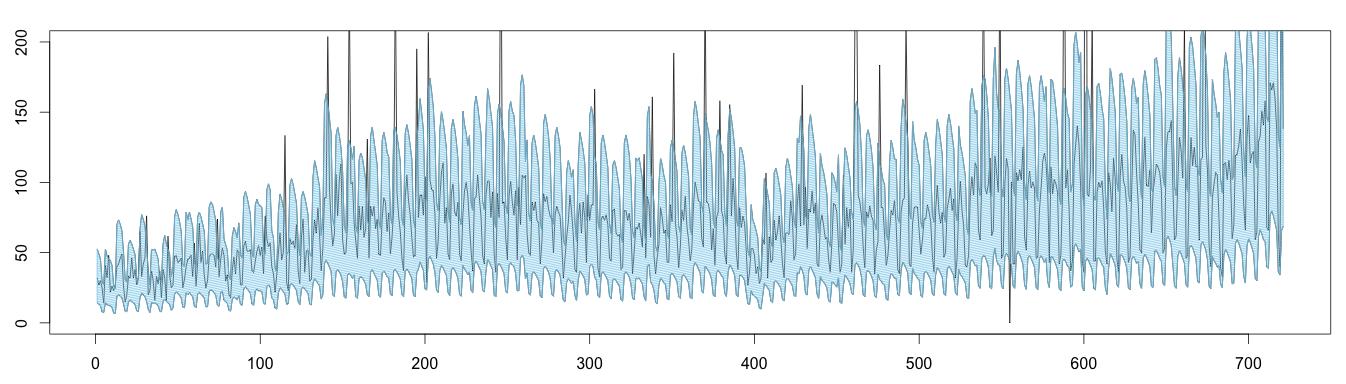 moving-median-limits2