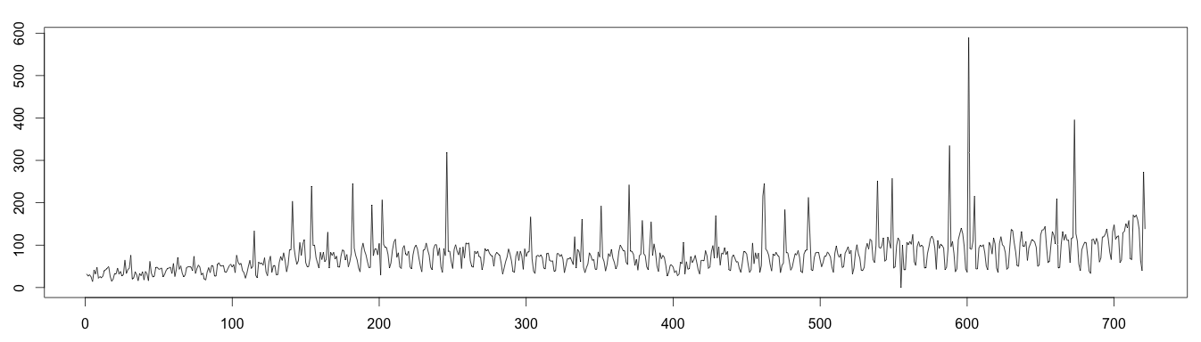 Detecting Anomalies with Moving Median Decomposition - Anomaly