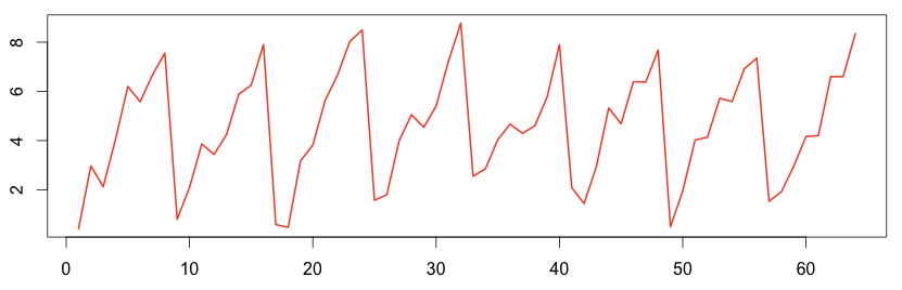Explain (Cross / Auto) Correlation, Normalize & Time shift