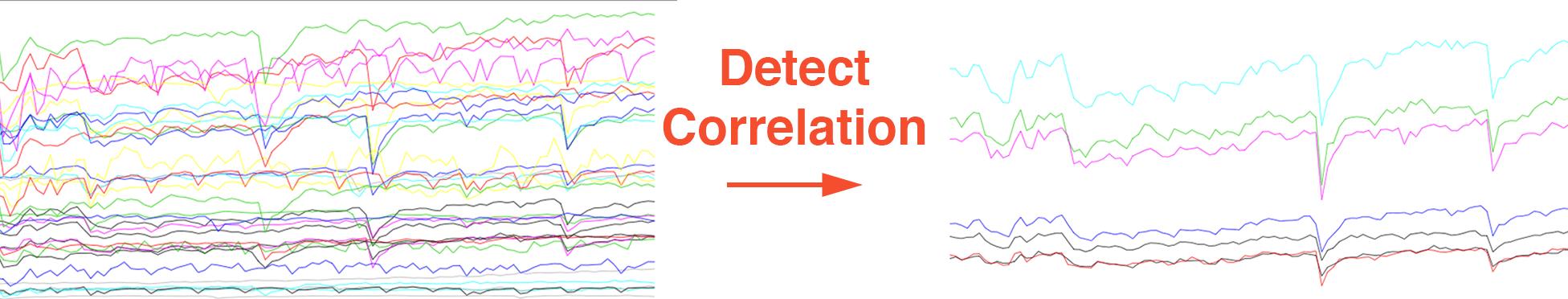 detect-correlation
