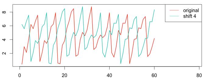 no-auto-correlation