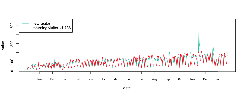 Detecting Anomalies in Correlated Time Series - Anomaly