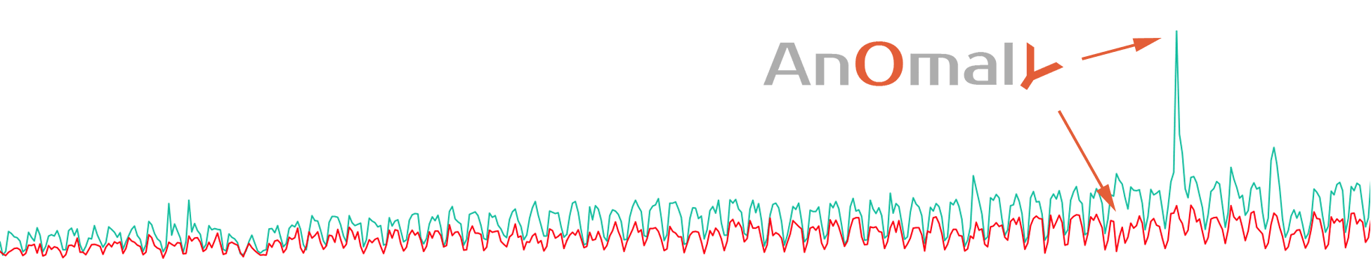 anomaly in time series correlation